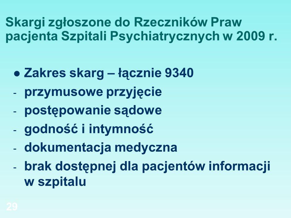 Skargi zgłoszone do Rzeczników Praw pacjenta Szpitali Psychiatrycznych w 2009 r. Zakres skarg – łącznie 9340 - przymusowe przyjęcie - postępowanie sąd