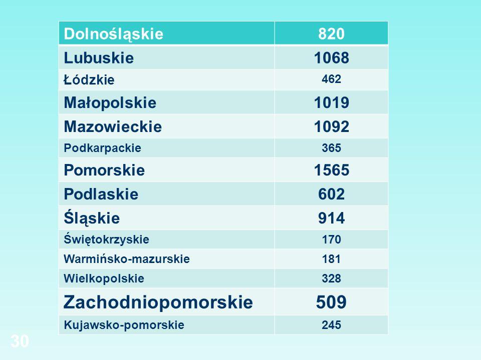 Dolnośląskie820 Lubuskie1068 Łódzkie 462 Małopolskie1019 Mazowieckie1092 Podkarpackie365 Pomorskie1565 Podlaskie602 Śląskie914 Świętokrzyskie170 Warmi