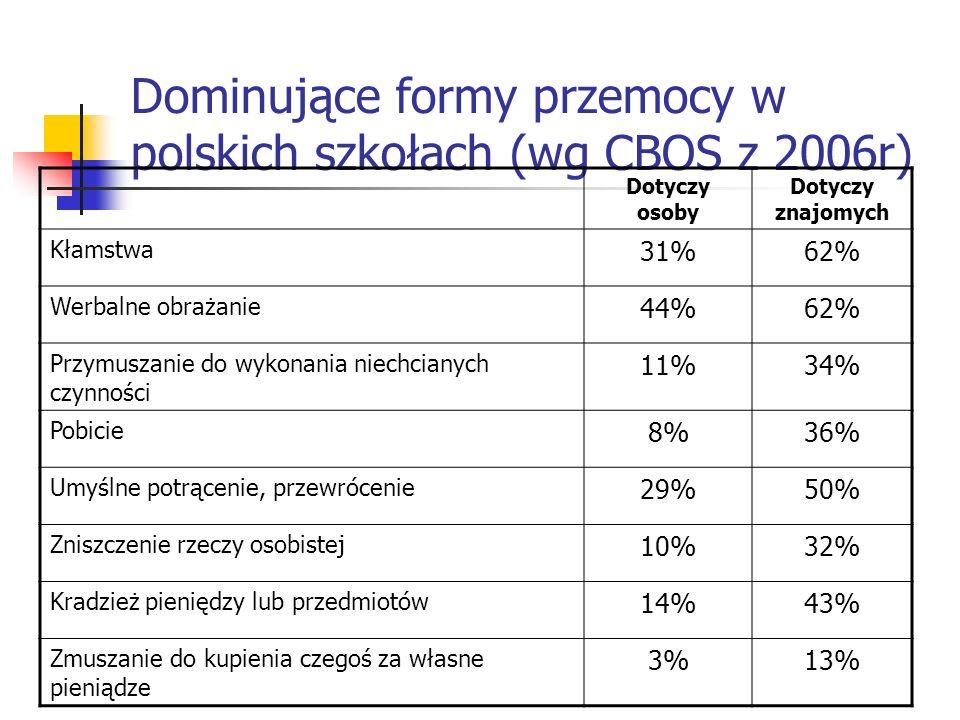 Dominujące formy przemocy w polskich szkołach (wg CBOS z 2006r) Dotyczy osoby Dotyczy znajomych Kłamstwa 31%62% Werbalne obrażanie 44%62% Przymuszanie
