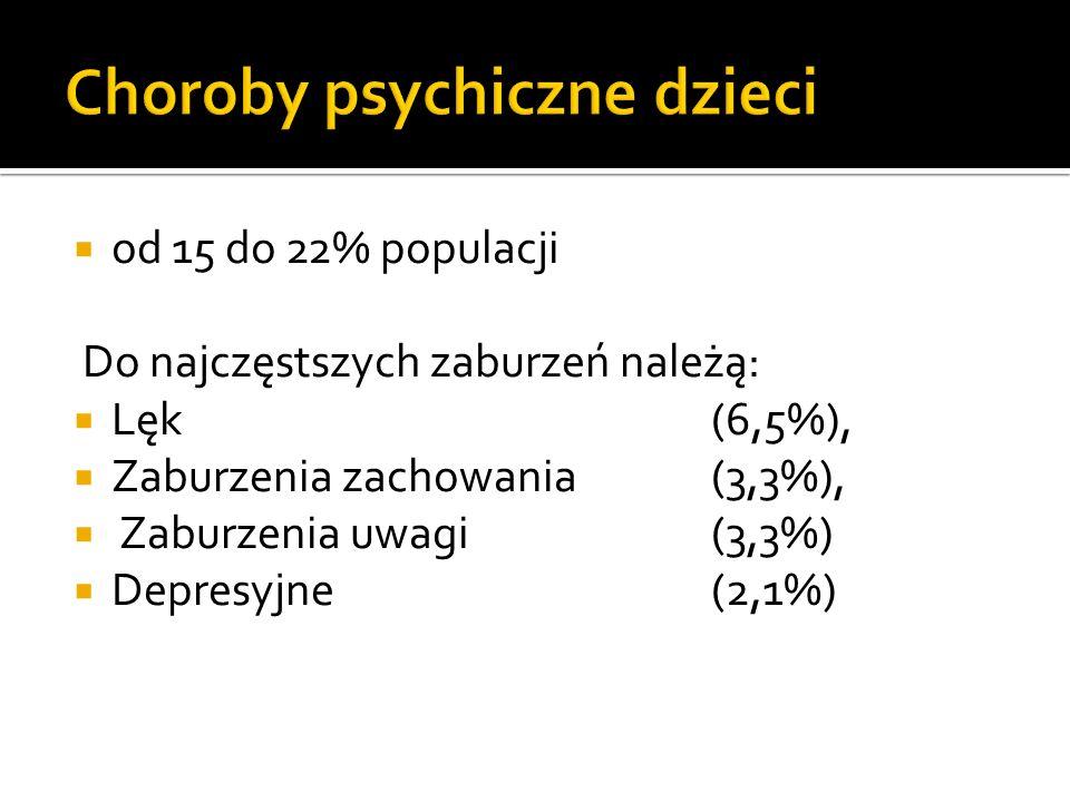 od 15 do 22% populacji Do najczęstszych zaburzeń należą: Lęk (6,5%), Zaburzenia zachowania (3,3%), Zaburzenia uwagi (3,3%) Depresyjne (2,1%)