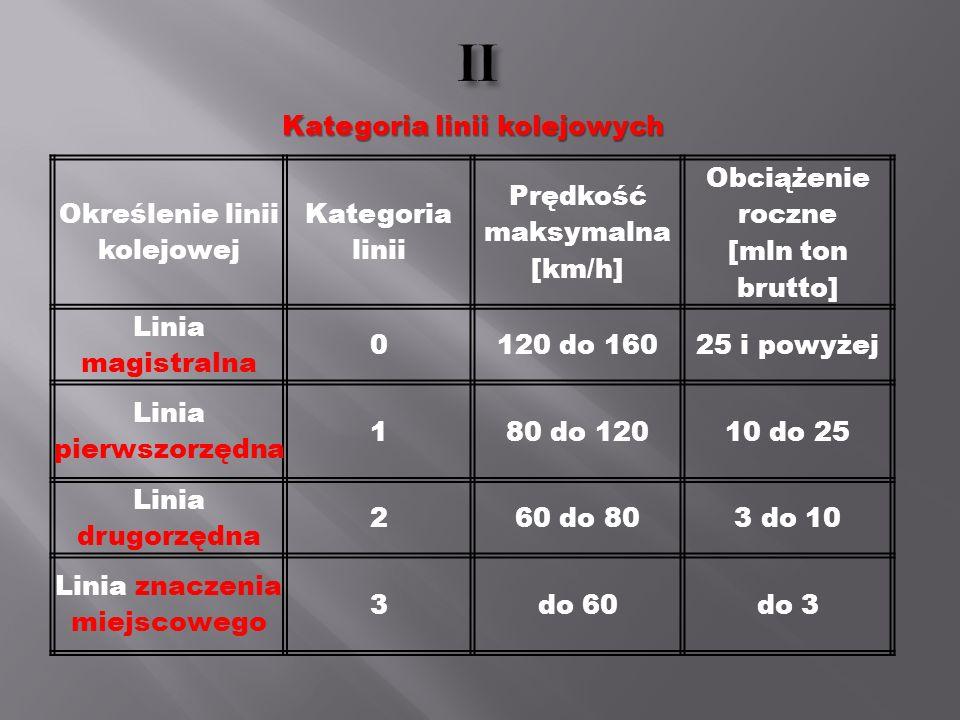 Określenie linii kolejowej Kategoria linii Prędkość maksymalna [km/h] Obciążenie roczne [mln ton brutto] Linia magistralna 0120 do 16025 i powyżej Lin