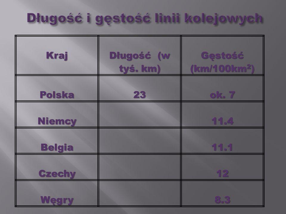 Kraj Długość (w tyś. km) Gęstość (km/100km 2 ) Polska23 ok. 7 Niemcy11.4 Belgia11.1 Czechy12 Węgry8.3