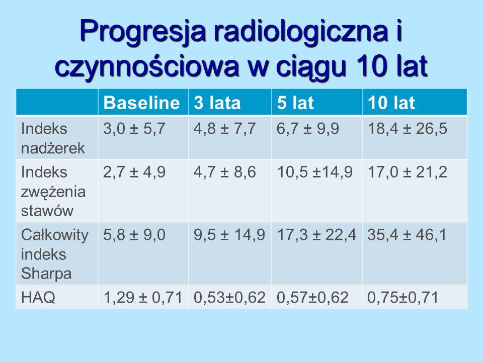 Progresja radiologiczna i czynnościowa w ciągu 10 lat Baseline3 lata5 lat10 lat Indeks nadżerek 3,0 ± 5,74,8 ± 7,76,7 ± 9,918,4 ± 26,5 Indeks zwężenia