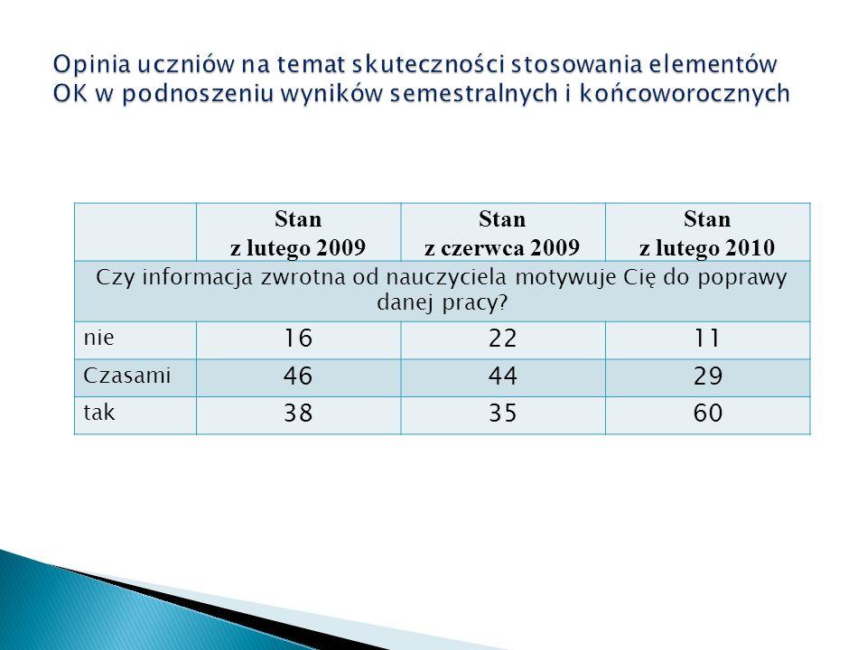 Opinia uczniów na temat skuteczności stosowania elementów OK w podnoszeniu wyników semestralnych i końcoworocznych Stan z lutego 2009 Stan z czerwca 2