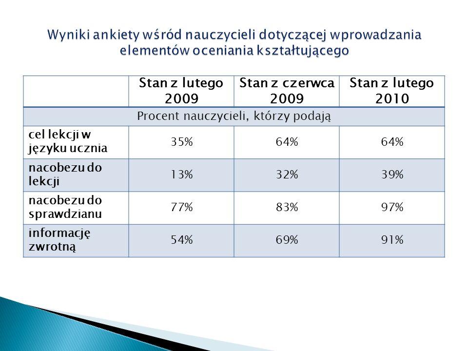 Stan z lutego 2009 Stan z czerwca 2009 Stan z lutego 2010 Procent nauczycieli, którzy podają cel lekcji w języku ucznia 35%64% nacobezu do lekcji 13%3