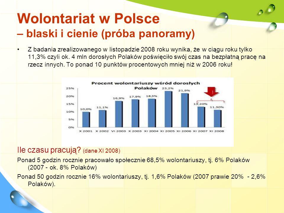 Wolontariat w Polsce – blaski i cienie (próba panoramy) Z badania zrealizowanego w listopadzie 2008 roku wynika, że w ciągu roku tylko 11,3% czyli ok.