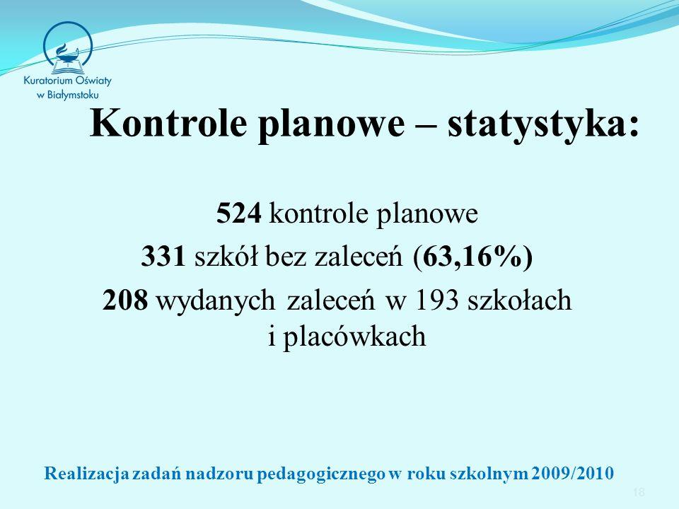 18 Kontrole planowe – statystyka: 524 kontrole planowe 331 szkół bez zaleceń (63,16%) 208 wydanych zaleceń w 193 szkołach i placówkach Realizacja zadań nadzoru pedagogicznego w roku szkolnym 2009/2010