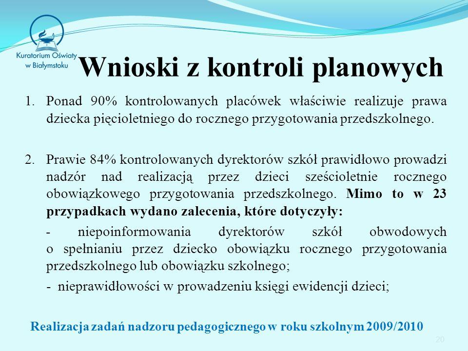 20 Wnioski z kontroli planowych 1.