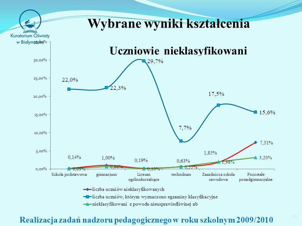 Wybrane wyniki kształcenia 51 Realizacja zadań nadzoru pedagogicznego w roku szkolnym 2009/2010