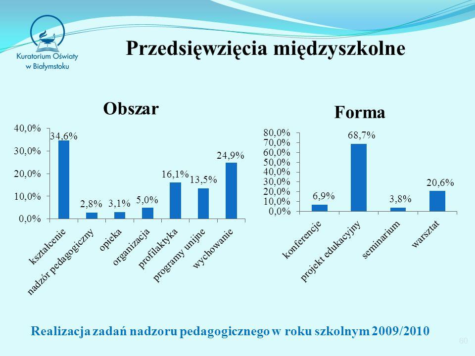 Przedsięwzięcia międzyszkolne 60 Realizacja zadań nadzoru pedagogicznego w roku szkolnym 2009/2010