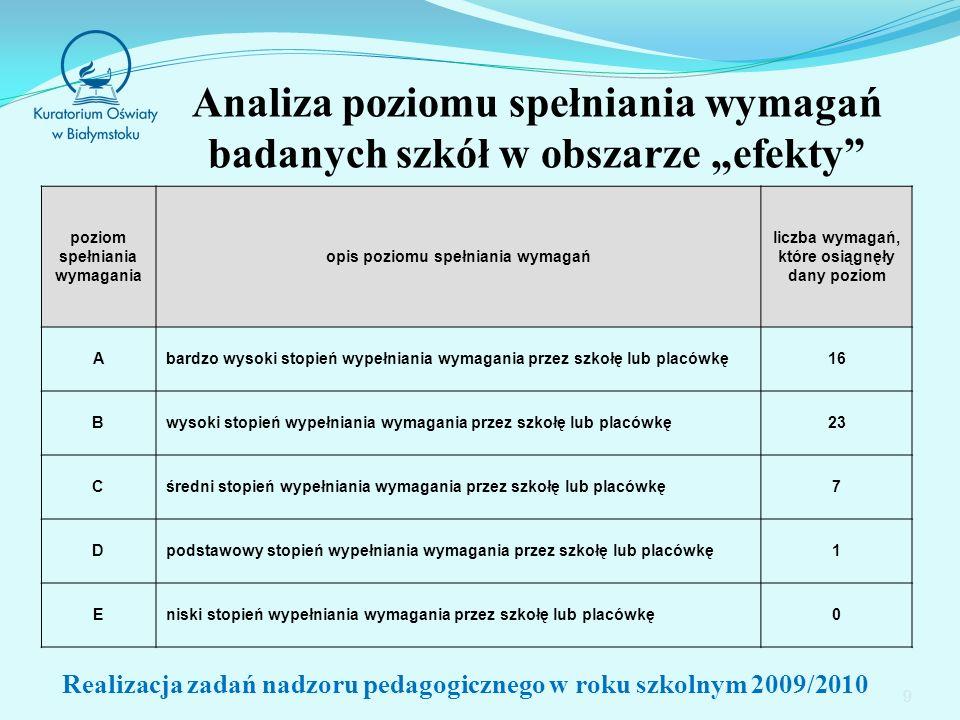 Wybrane wyniki kształcenia 50 Realizacja zadań nadzoru pedagogicznego w roku szkolnym 2009/2010