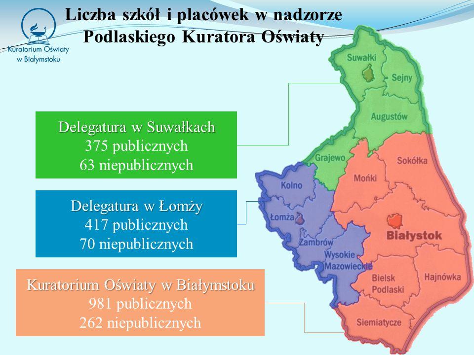 Liczba szkół i placówek w nadzorze Podlaskiego Kuratora Oświaty Delegatura w Łomży 417 publicznych 70 niepublicznych Delegatura w Suwałkach 375 publicznych 63 niepublicznych Kuratorium Oświaty w Białymstoku 981 publicznych 262 niepublicznych