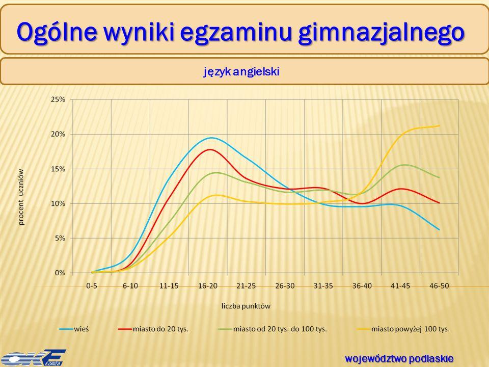 Ogólne wyniki egzaminu gimnazjalnego język angielski województwo podlaskie