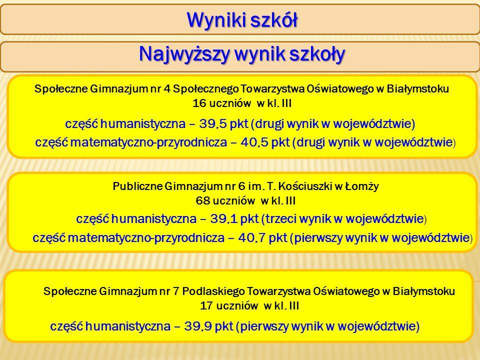 Wyniki szkół Najwyższy wynik szkoły Społeczne Gimnazjum nr 4 Społecznego Towarzystwa Oświatowego w Białymstoku 16 uczniów w kl.