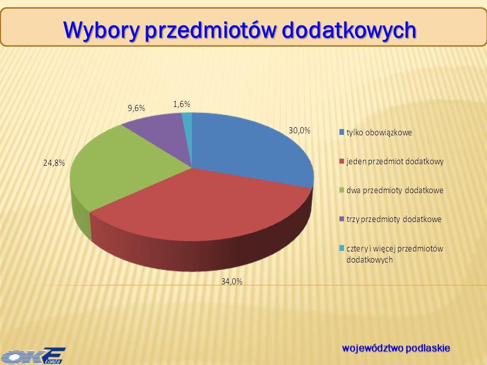 Wybory przedmiotów dodatkowych województwo podlaskie