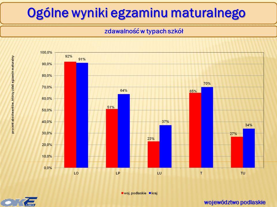 Ogólne wyniki egzaminu maturalnego zdawalność w typach szkół województwo podlaskie