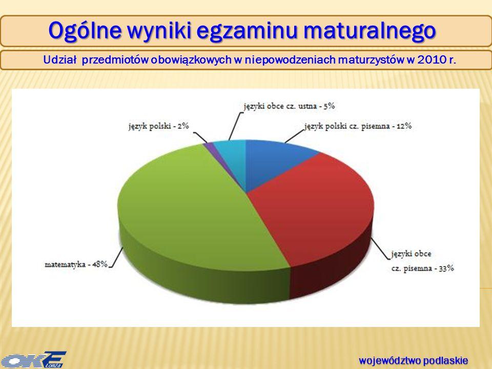 Ogólne wyniki egzaminu maturalnego Udział przedmiotów obowiązkowych w niepowodzeniach maturzystów w 2010 r.