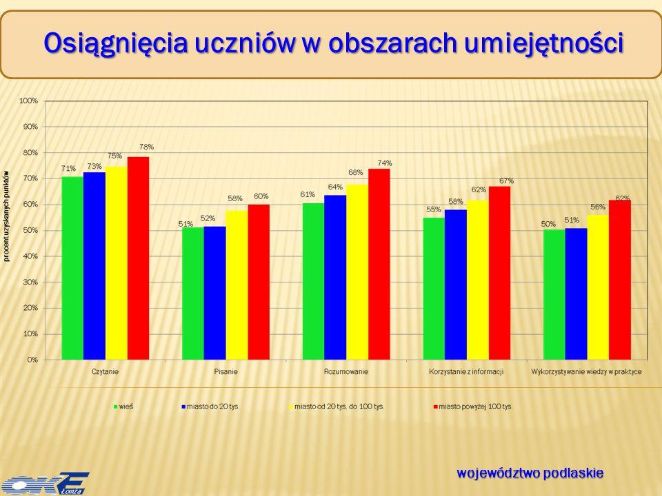 Ogólne wyniki egzaminu maturalnego zdawalność w powiatach województwo podlaskie