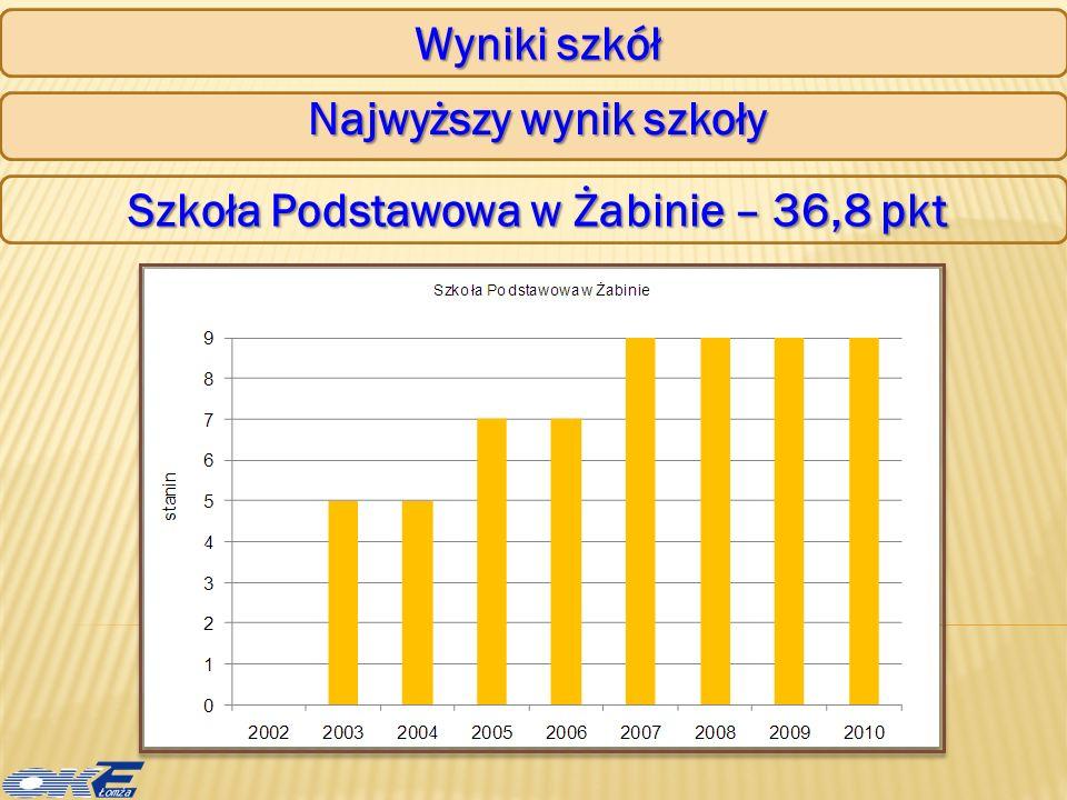 Wyniki szkół Najwyższy wynik szkoły Szkoła Podstawowa w Żabinie – 36,8 pkt