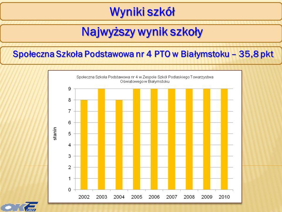 Wyniki szkół Szkoły o zdawalności 100 % (pow.100 absolwentów) I Liceum Ogólnokształcące im.