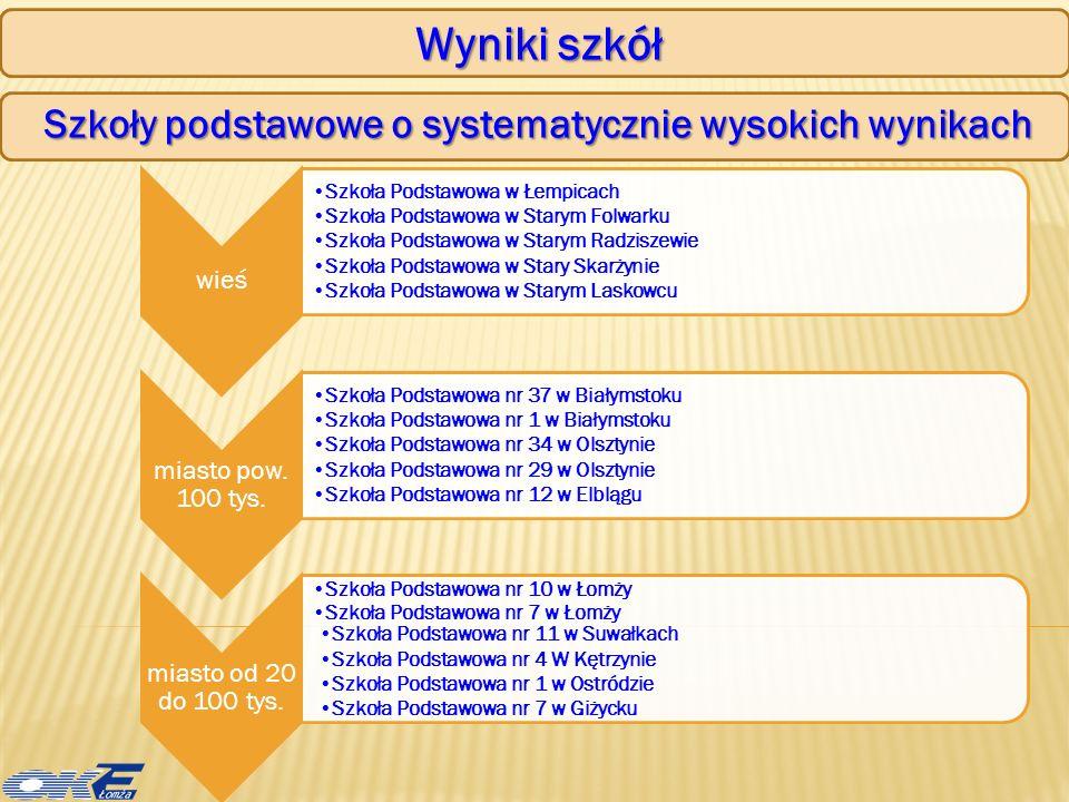 Wyniki krajowe sprawdzianu www.cke.edu.pl Wstępna informacja o wynikach sprawdzianu/egzaminu www.oke.lomza.pl Sprawozdanie ze sprawdzianu/egzaminu przeprowadzonego w 2010 roku w województwie podlaskim i warmińsko-mazurskim www.oke.lomza.pl Edukacyjna Wartość Dodana www.ewd.edu.pl Wyniki przekazywane szkołom Źródła informacji o wynikach sprawdzianu i egzaminów wyniki wszystkich swoich uczniów uwzględniające punktację za każde zadanie, każdą czynność, sumę punktów za każdy standard i cały test w układzie tabelarycznym, dostęp do programu umożliwiającego sporządzenie wewnątrzszkolnych analiz i raportu, Wstępną informację o wynikach sprawdzianu/egzaminu SZKOŁA w dniu ogłoszenia wyników otrzymuje UCZEŃ po zalogowaniu się na stronie internetowej OKE, miał dostęp do szczegółowych informacji o swoich wynikach.