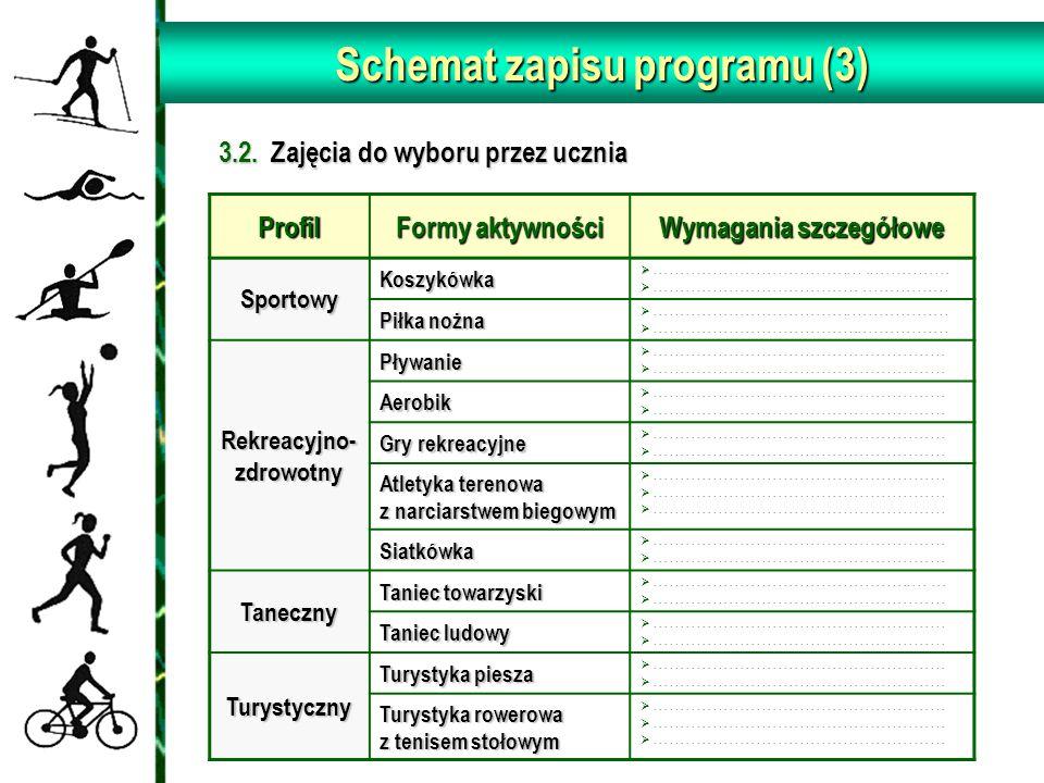 Schemat zapisu programu (3) 3.2. Zajęcia do wyboru przez ucznia 3.2. Zajęcia do wyboru przez uczniaProfil Formy aktywności Wymagania szczegółowe Sport