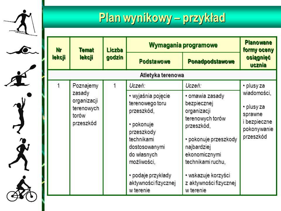 Plan wynikowy – przykład Nr lekcji Temat lekcji Liczba godzin Wymagania programowe Planowane formy oceny osiągnięć ucznia PodstawowePonadpodstawowe At