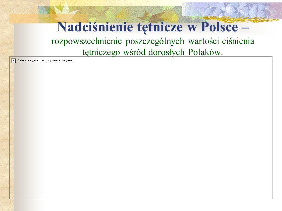 Nadciśnienie tętnicze w Polsce – rozpowszechnienie poszczególnych wartości ciśnienia tętniczego wśród dorosłych Polaków.