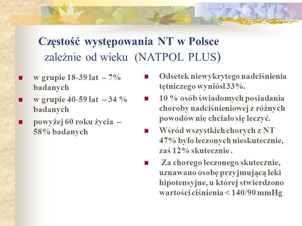 Częstość występowania NT w Polsce zależnie od wieku (NATPOL PLUS ) w grupie 18-39 lat – 7% badanych w grupie 40-59 lat – 34 % badanych powyżej 60 roku