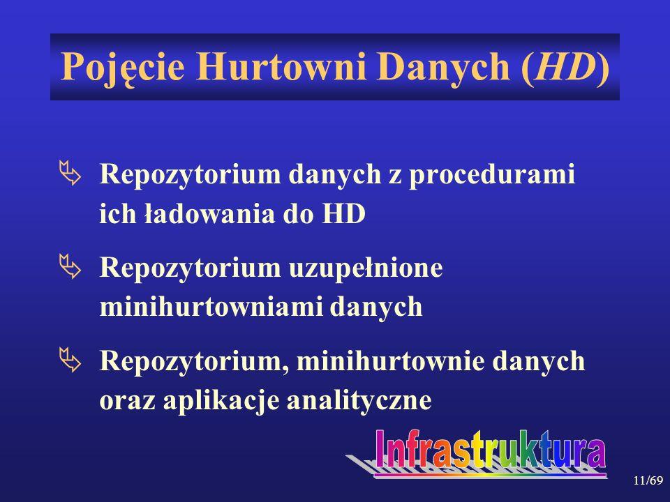 11/69 Pojęcie Hurtowni Danych (HD) Repozytorium danych z procedurami ich ładowania do HD Repozytorium uzupełnione minihurtowniami danych Repozytorium,