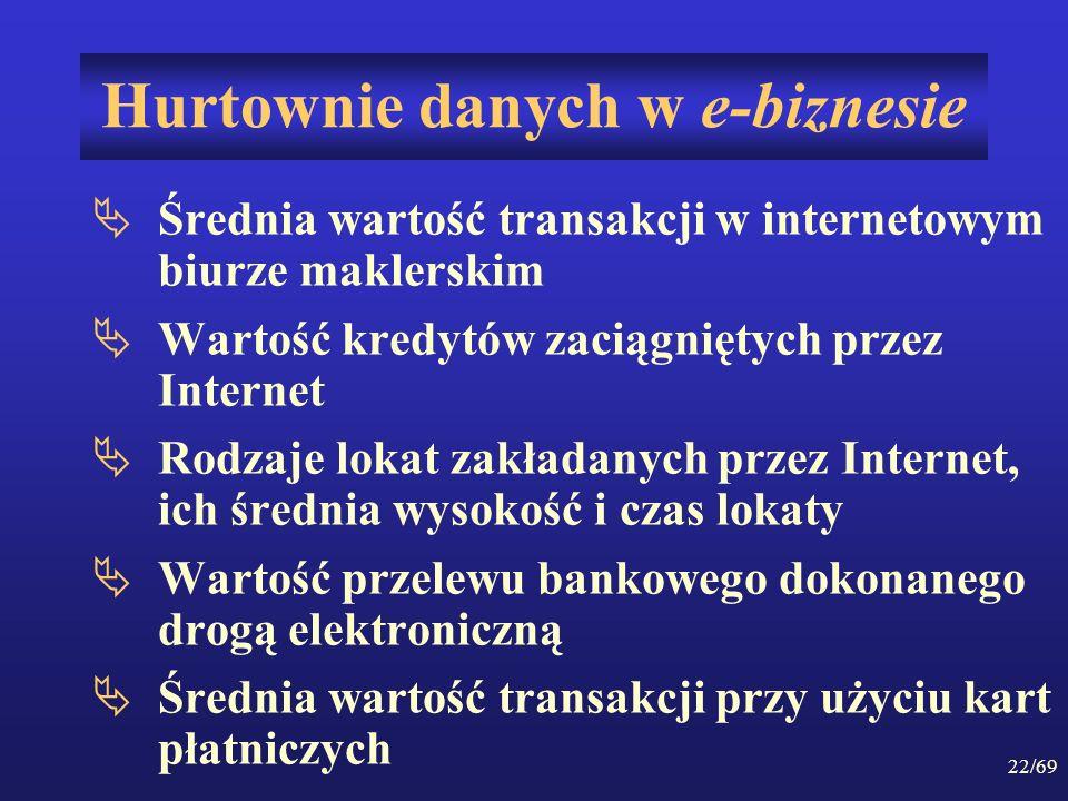 22/69 Hurtownie danych w e-biznesie Średnia wartość transakcji w internetowym biurze maklerskim Wartość kredytów zaciągniętych przez Internet Rodzaje