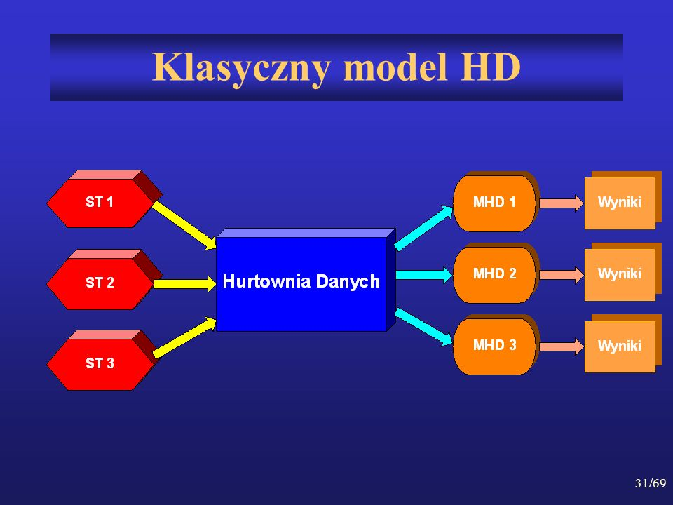 31/69 Klasyczny model HD