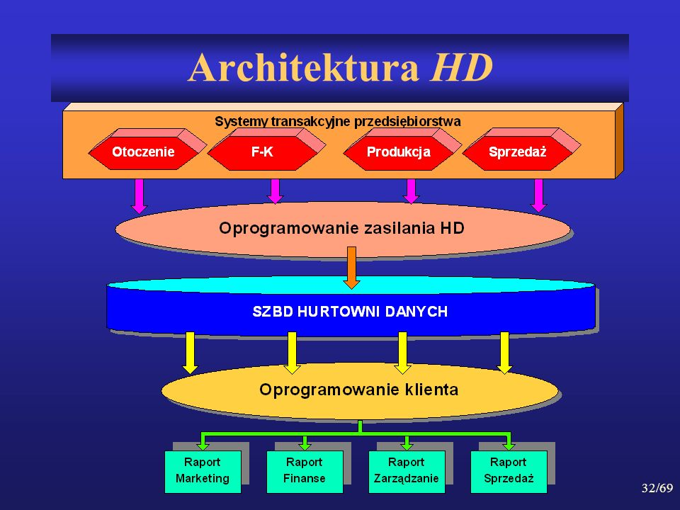32/69 Architektura HD