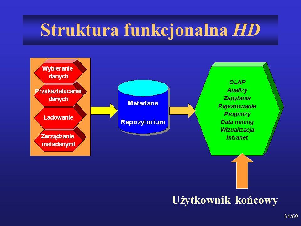 34/69 Struktura funkcjonalna HD Użytkownik końcowy