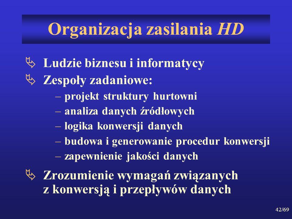 42/69 Organizacja zasilania HD Ludzie biznesu i informatycy Zespoły zadaniowe: –projekt struktury hurtowni –analiza danych źródłowych –logika konwersj