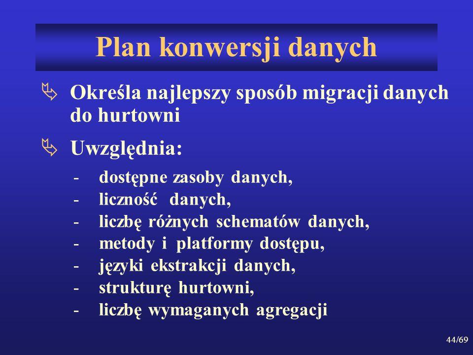 44/69 Plan konwersji danych Określa najlepszy sposób migracji danych do hurtowni Uwzględnia: -dostępne zasoby danych, -liczność danych, -liczbę różnyc