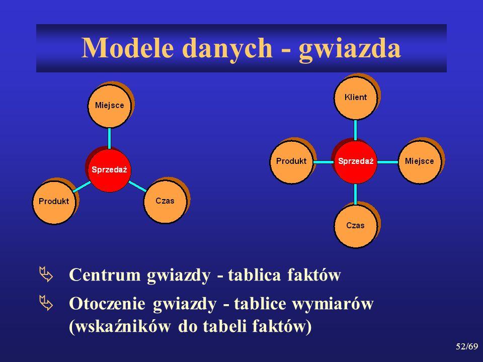 52/69 Modele danych - gwiazda Centrum gwiazdy - tablica faktów Otoczenie gwiazdy - tablice wymiarów (wskaźników do tabeli faktów)