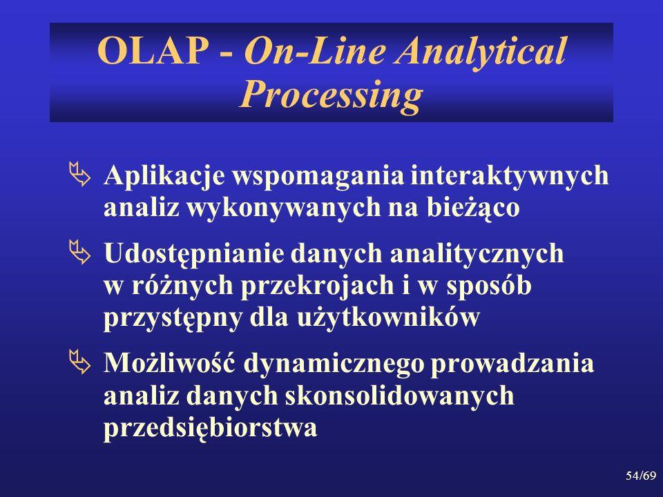 54/69 OLAP - On-Line Analytical Processing Aplikacje wspomagania interaktywnych analiz wykonywanych na bieżąco Udostępnianie danych analitycznych w ró