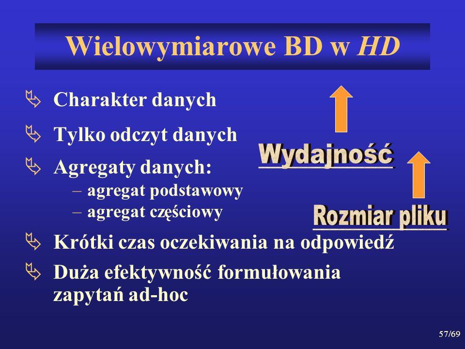57/69 Wielowymiarowe BD w HD Charakter danych Tylko odczyt danych Agregaty danych: –agregat podstawowy –agregat częściowy Krótki czas oczekiwania na o