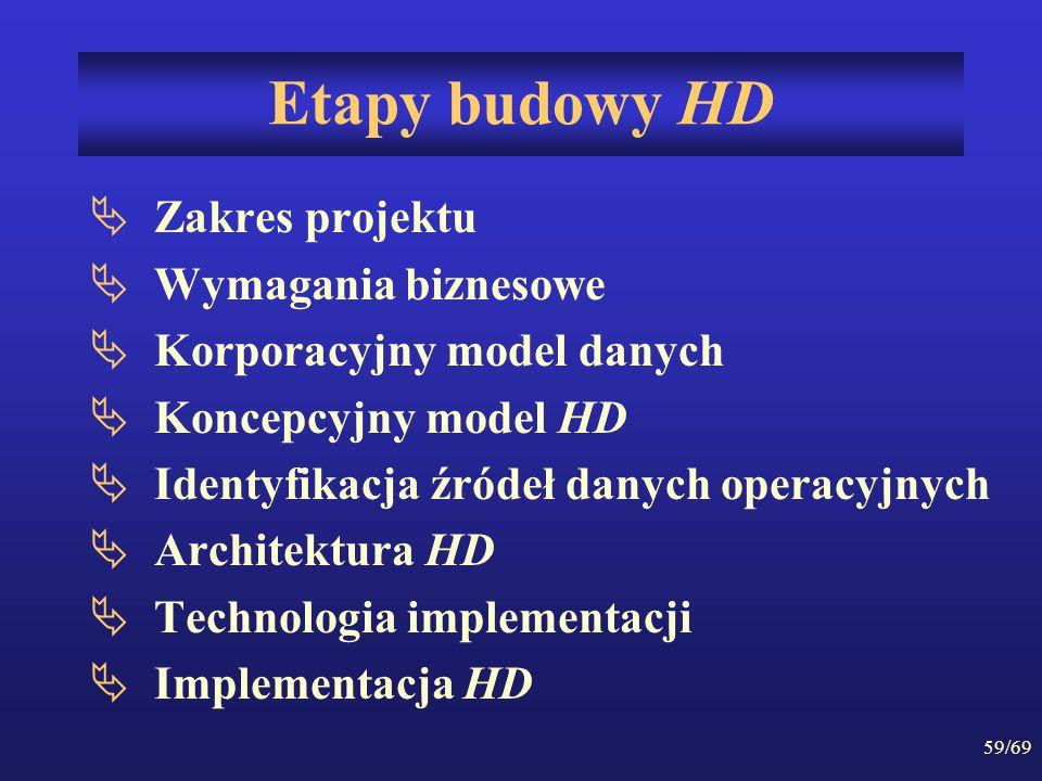59/69 Etapy budowy HD Zakres projektu Wymagania biznesowe Korporacyjny model danych Koncepcyjny model HD Identyfikacja źródeł danych operacyjnych Arch