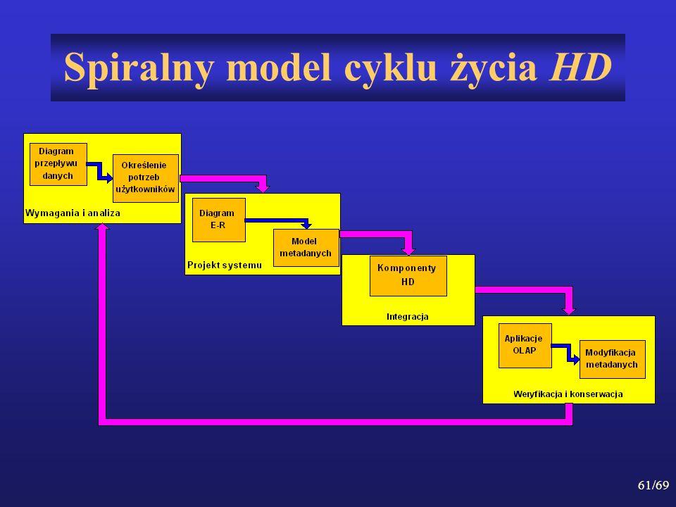 61/69 Spiralny model cyklu życia HD