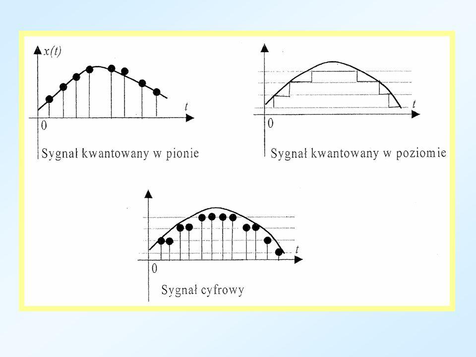 Podział sygnałów Ze względu na charakter dziedziny i przeciwdziedziny sygnały dzielimy na: – ciągłe w czasie i ciągłe w amplitudzie (nazywane także analogowymi), – ciągłe w czasie i dyskretne w amplitudzie, – dyskretne w czasie i ciągłe w amplitudzie, – dyskretne w czasie i dyskretne w amplitudzie (cyfrowe).