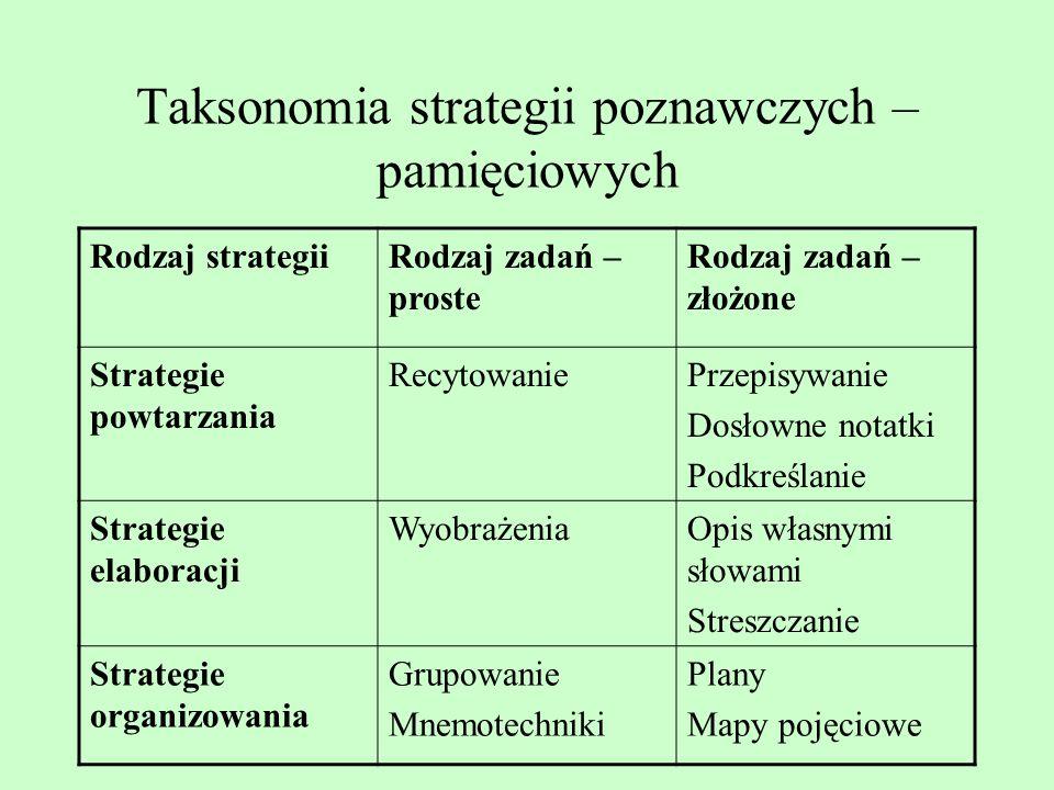 Taksonomia strategii uczenia się (według tzw. Grupy z Michigan) Strategie poznawcze: powtarzanie; elaboracja; organizowanie Strategie metapoznawcze: p