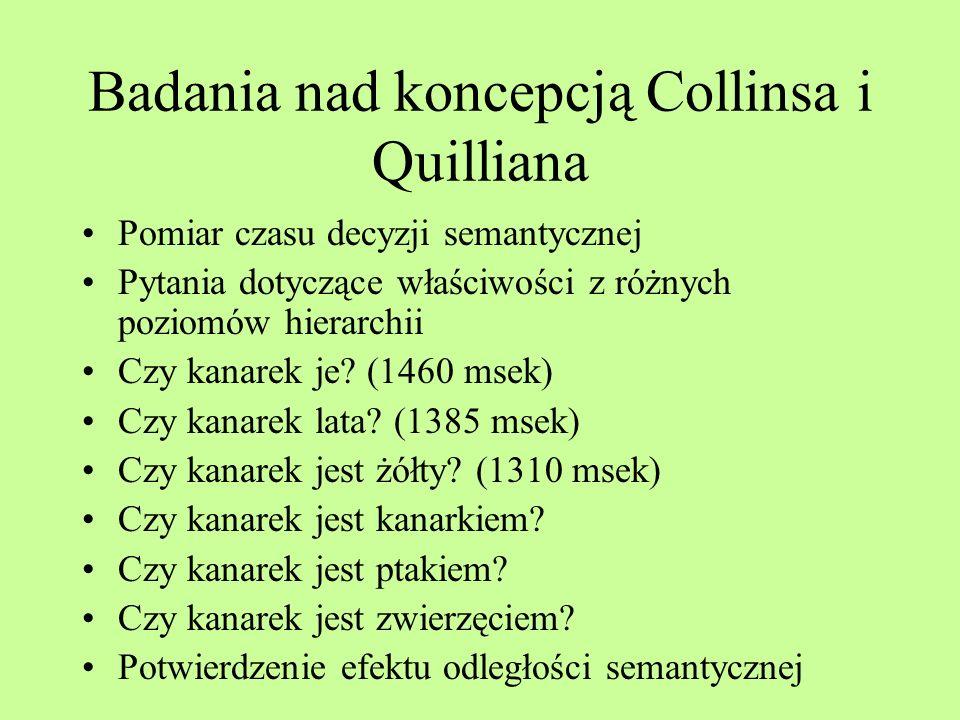 Przykład sieci według modelu Collinsa i Quilliana