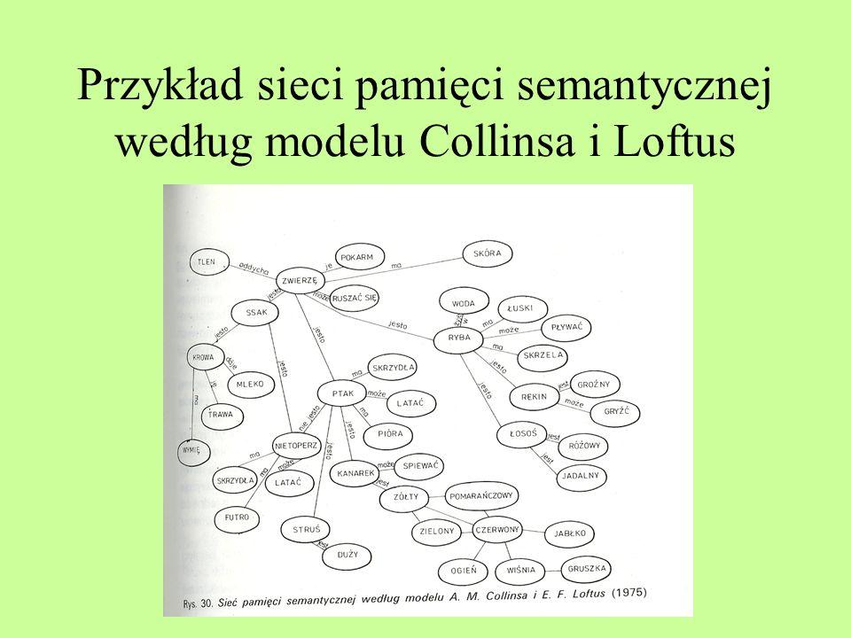 Model Collinsa i Loftus Model rozprzestrzeniania się aktywizacji Im bliżej znajdują się sąsiednie węzły, tym silniejsze będzie ich pobudzenie Relacja