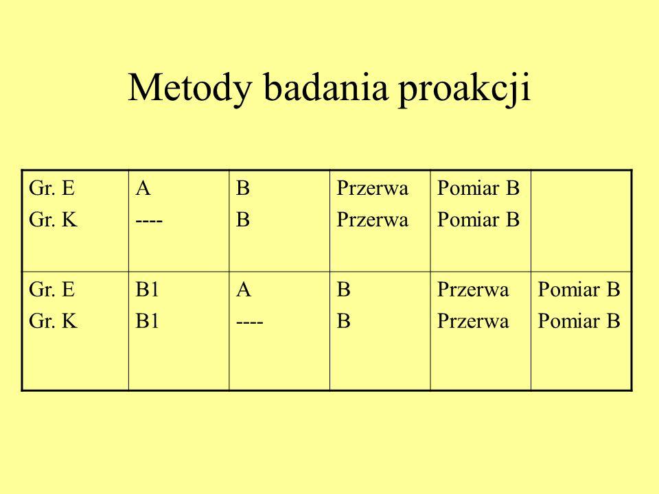 Schematy badania transferu 1Gr. E Gr. K A ------- BBBB 2Gr. E Gr. K B1 A ------- BBBB 3Gr. 1 Gr. 2 ABAB BABA 4Gr. 1 Gr. 2 AAAA B1 B 5Gr. 1 Gr. 2 AAAA