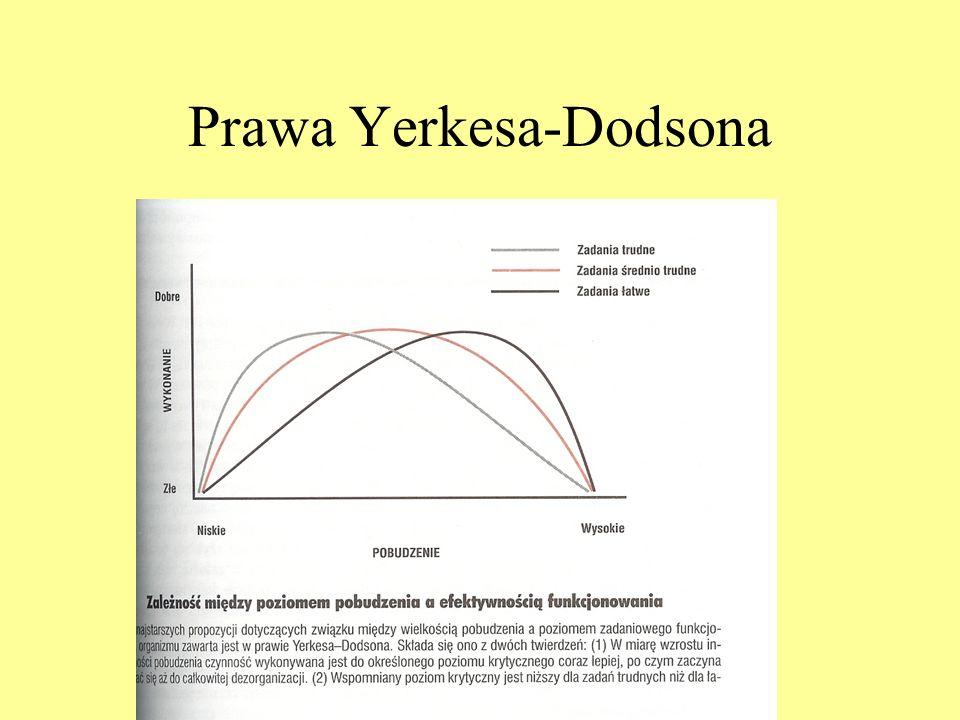 Rola motywacji: prawa Yerkesa- Dodsona Pierwsze prawo Yerkesa-Dodsona: występuje krzywoliniowy związek między poziomem pobudzenia i sprawnością działa