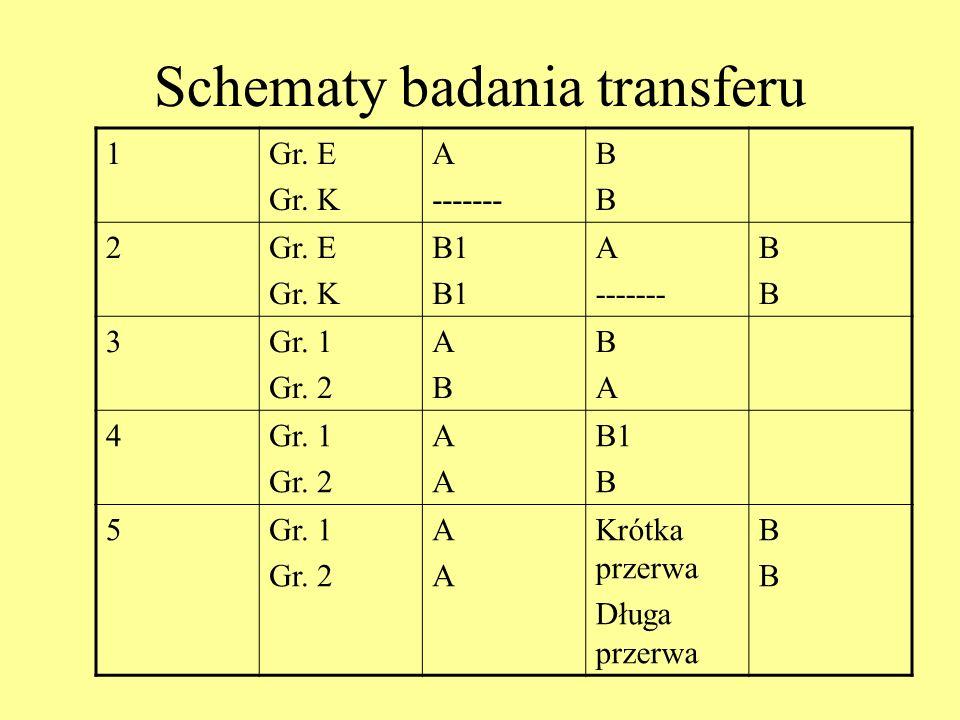 Schematy badania transferu 1Gr.E Gr. K A ------- BBBB 2Gr.
