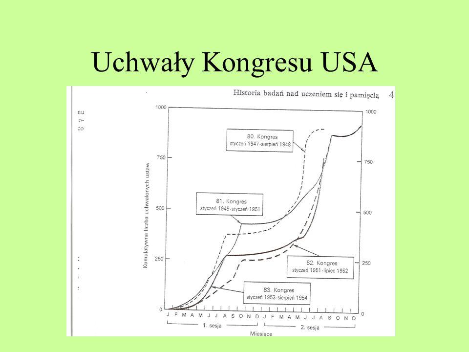 B.F. Skinner Warunkowanie sprawcze Badania nad rozkładami wzmocnień Krzywa schodkowa