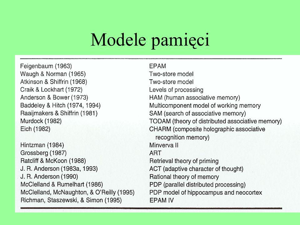 Plan wykładu Podejście asocjacjonistyczne Podejście strukturalne: modele wielomagazynowe Krytyka modeli wielomagazynowych Podejście procesualne: konce